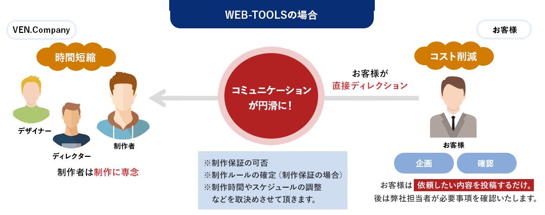 WEB-TOOLSの場合